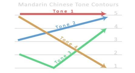 tone-master
